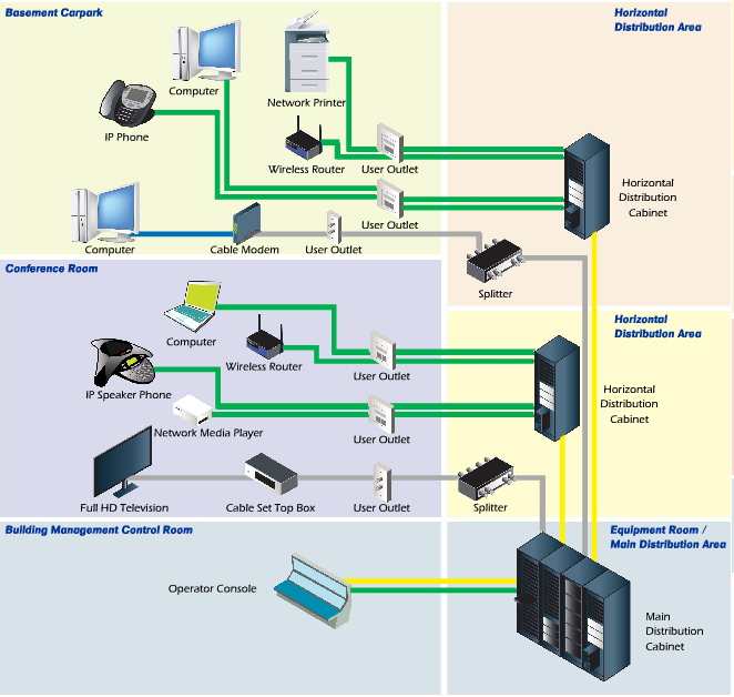elv technologies structured cabling system rh elvtek com Structured Cabling Diagram Hotel Structured Cabling Network Diagram